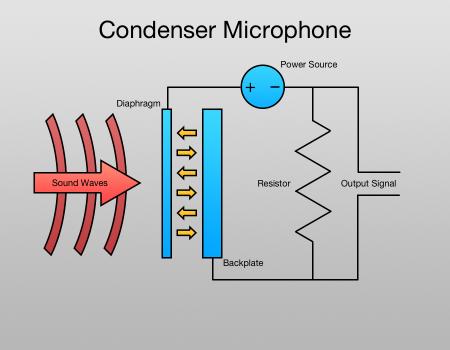 condenser-mic