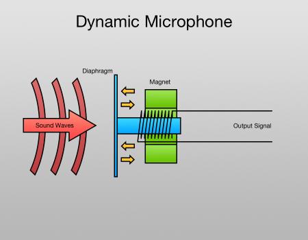 dynamic-mic